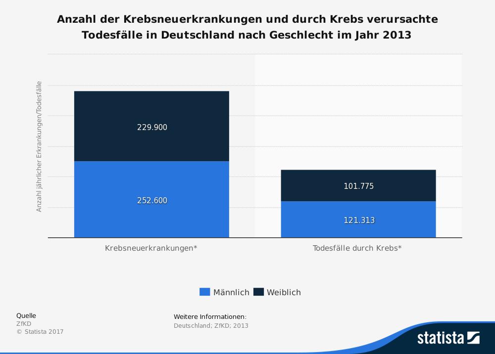Anzahl der Krebsneuerkrankungen und durch Krebs verursachte Todesfälle in Deutschland nach Geschlecht im Jahr 2013